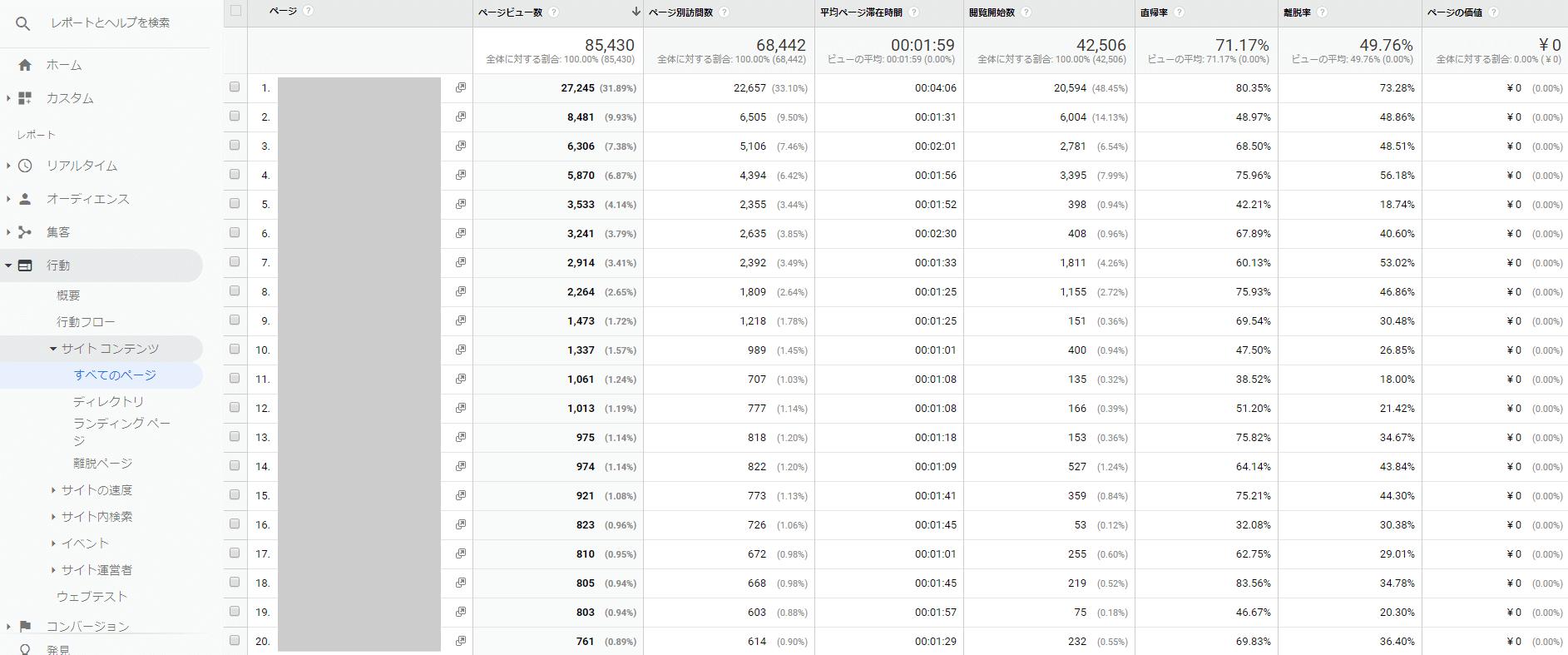 アナリティクスのページビュー数