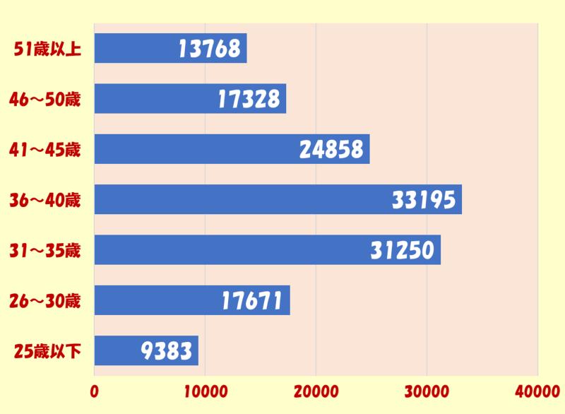 女性年齢別登録者人数
