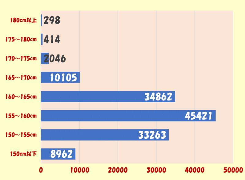 女性身長別登録者人数