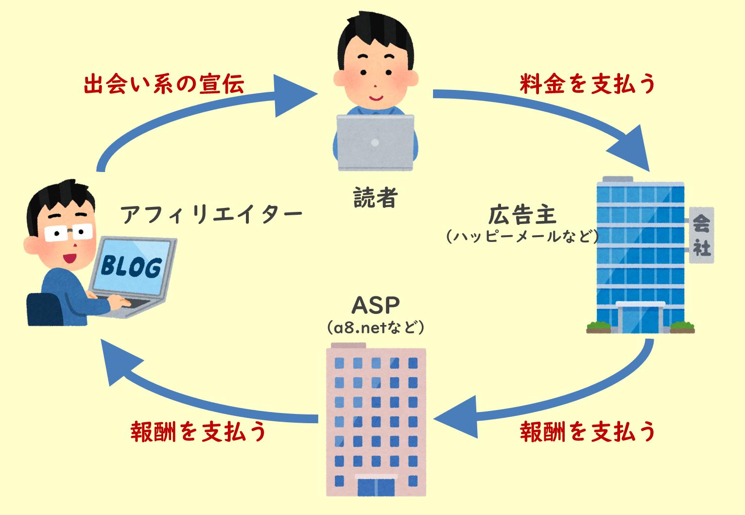 出会い系アフィリエイトの仕組み図